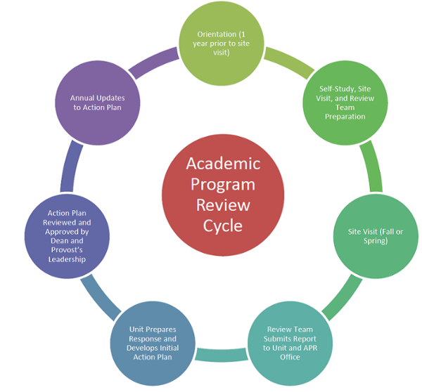 APR Cycle